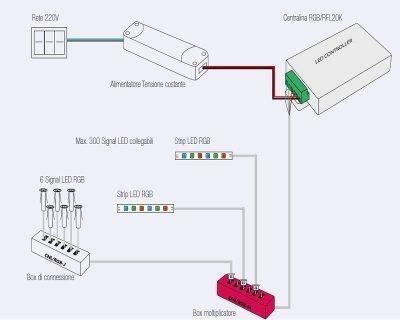 controller-centralina-strip-led-rgb-multicolore-signal-tecnocavi-nanoled-collegamento